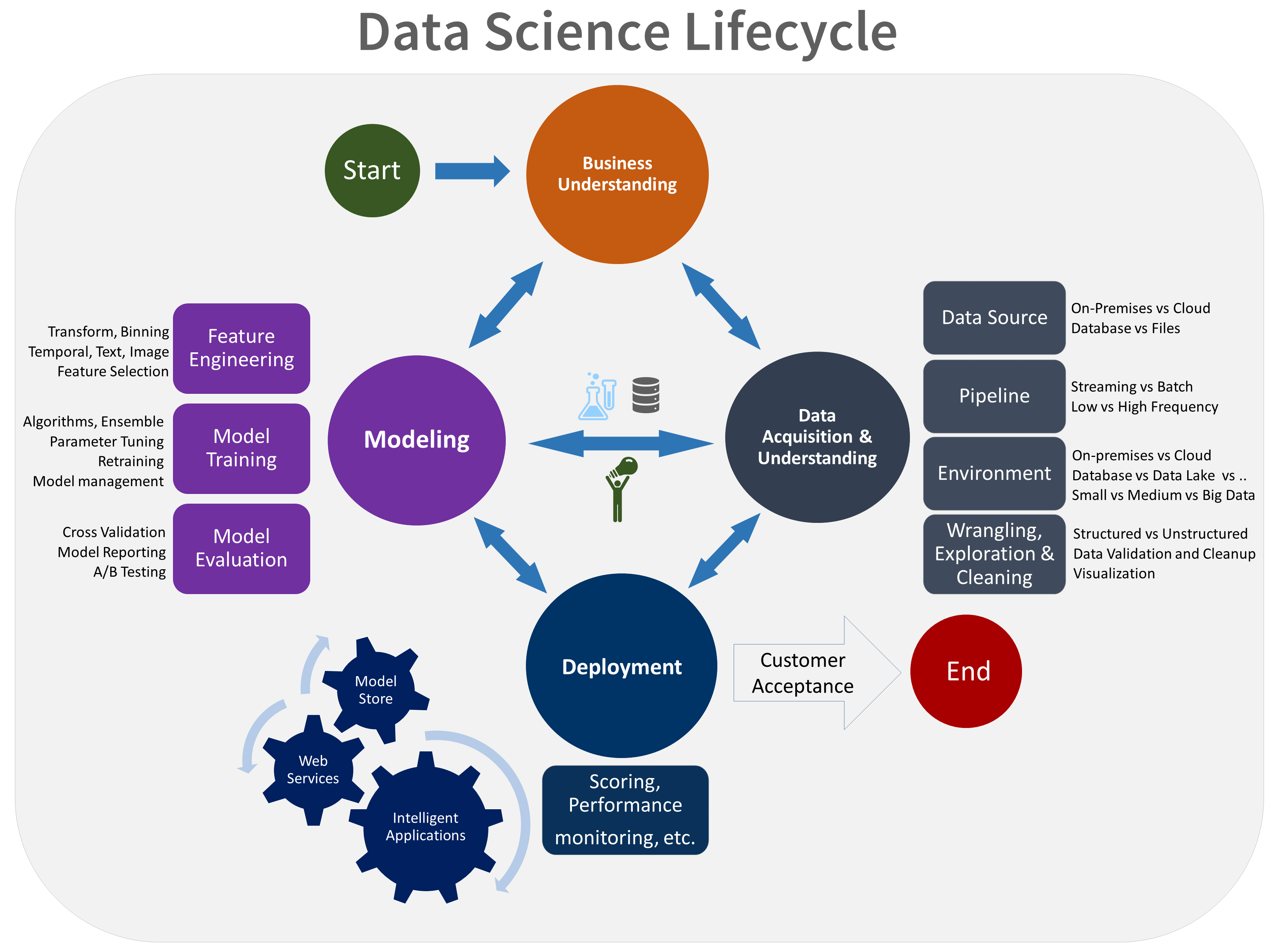 datascience-lifecycle